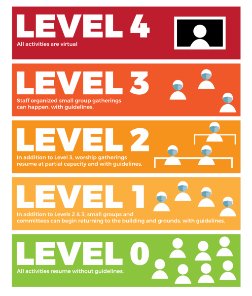 reopening-levels